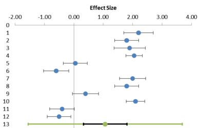 Figure 1: Example of a forest plot in Meta-Essentials