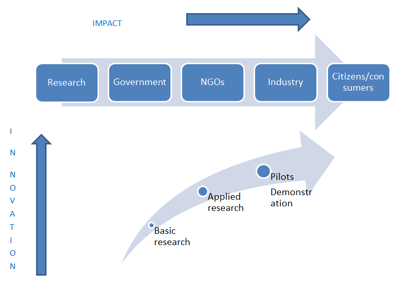 horizon  european funding opportunities funding opportunities funding research