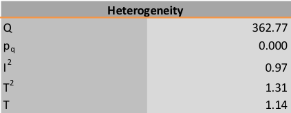 Figure 4: Part of forest plot sheet in Meta-Essentials, with information about heterogeneity